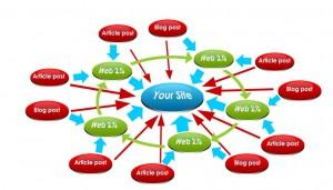 Link building en web