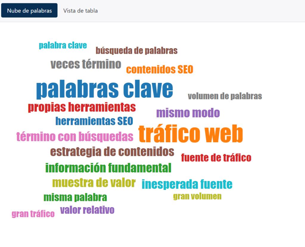 Textos y palabras claves para la creación de contenidos - Alt Solutions Blog